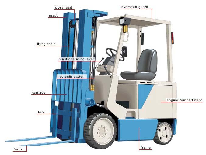 Forklift_Truck frame