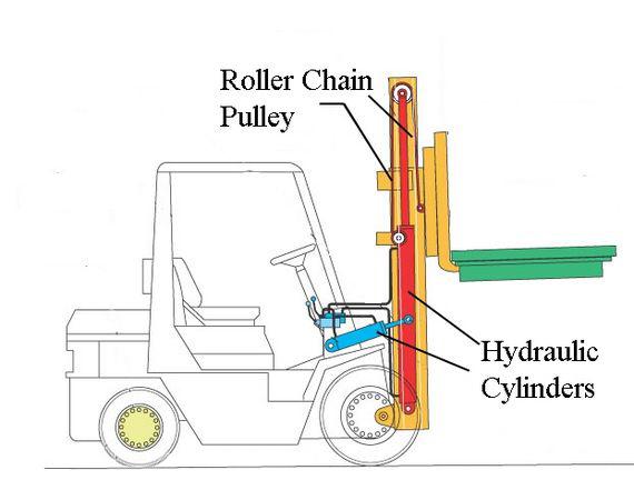 forklift hydrolic cylinder